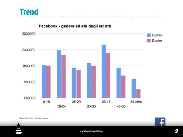 Trend*Osservatorio Facebook Italia - Vincos.it                                            FACEBOOK MARKETING              ...