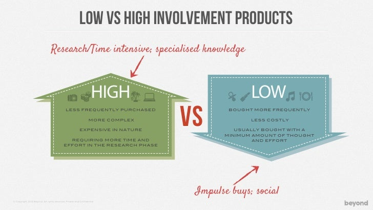 LOW vs high involvement products
