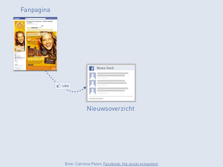 Fanpagina                             News feed                        Nieuwsoverzicht            Bron: Catriona Paton, Fa...