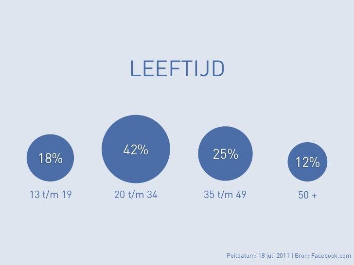 LEEFTIJD             42%         25% 18%                                               12%13 t/m 19   20 t/m 34   35 t/m 4...
