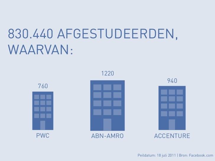 830.440 AFGESTUDEERDEN,WAARVAN:             1220                                       940    760   PWC     ABN-AMRO      ...
