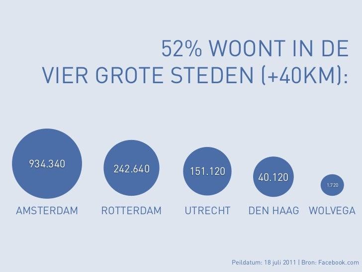 52% WOONT IN DE   VIER GROTE STEDEN (+40KM): 934.340     242.640    151.120                                           40.1...