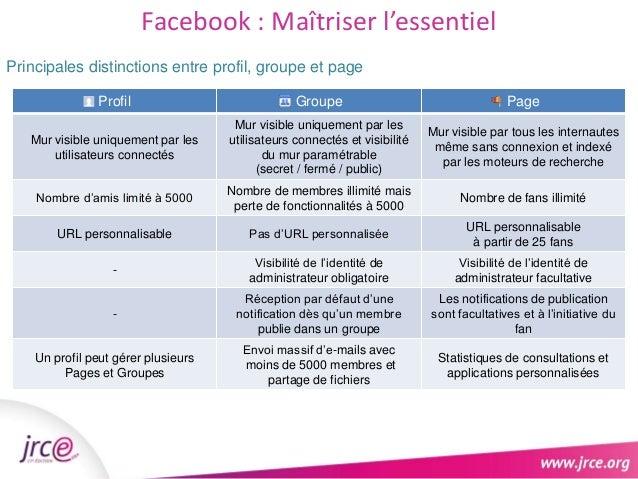 Facebook : Maîtriser l'essentiel  Principales distinctions entre profil, groupe et page  Profil Groupe Page  Mur visible u...