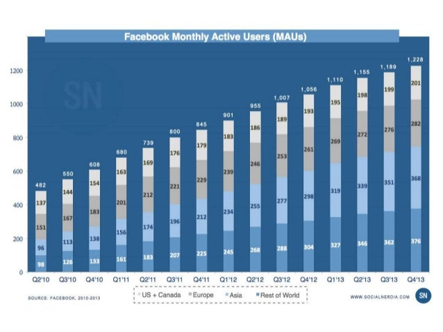 The One Metric Facebook Cares About: MAUs from Q2 2010 to Q4 2013