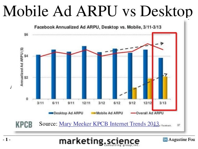 Augustine Fou- 1 - Ad more users shift to mobile, there could be a decline in overall ad ARPU Mobile Ad ARPU vs Desktop Au...