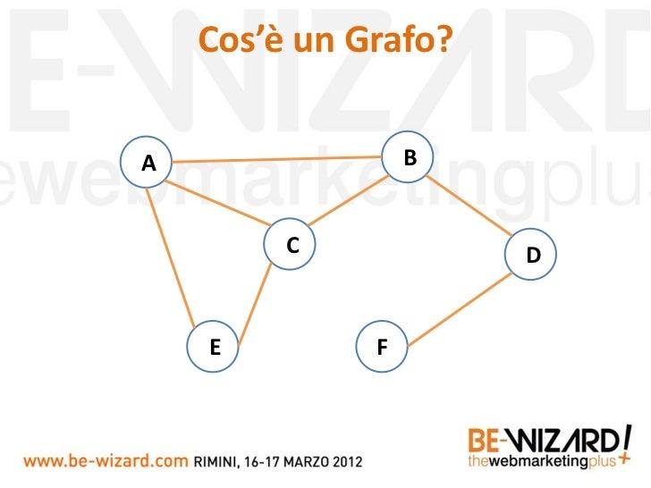Facebook Open Graph: Tutto il web in un Grafo! - Daniele Ghidoli - Be-wizard 2012 Slide 2