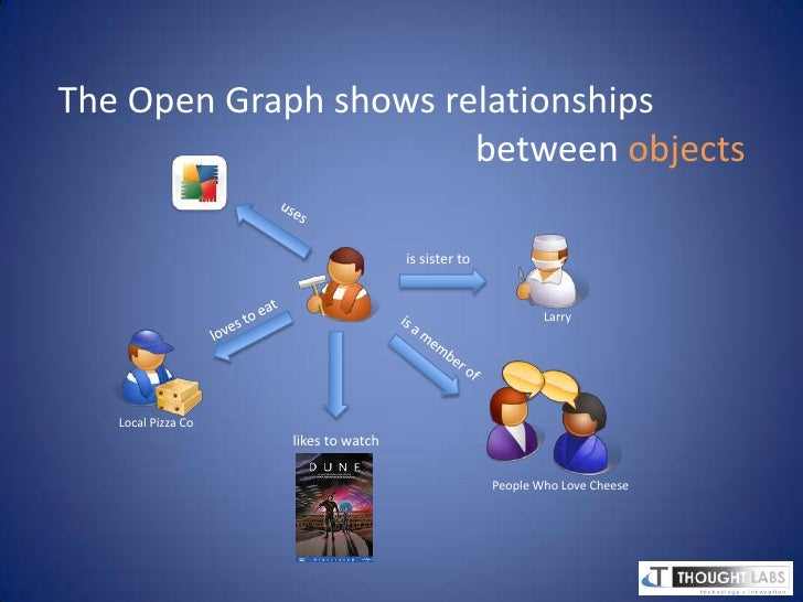 The old social graph contained relationships<br />between people<br />(and some groups and brands)    <br />is friends wit...