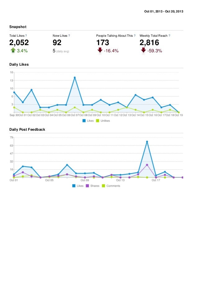 Oct 01, 2013 - Oct 20, 2013 Total Likes ? 2,052 3.4% New Likes ? 92 5 (daily avg) People Talking About This ? 173 -16.4% W...
