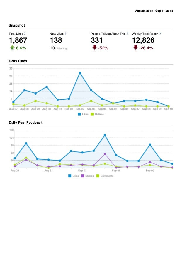 Aug 28, 2013 - Sep 11, 2013 Total Likes ? 1,867 6.4% New Likes ? 138 10 (daily avg) People Talking About This ? 331 -52% W...