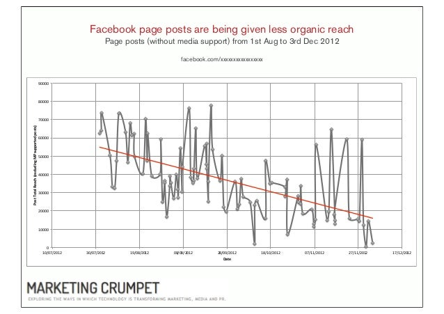 Facebook page posts are being given less organic reach                                                                    ...