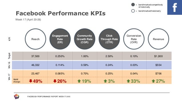 Facebook Performance Report Template