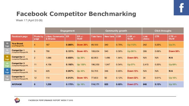 ... Benchmarked Historically; 4. FACEBOOK PERFORMANCE REPORT ...