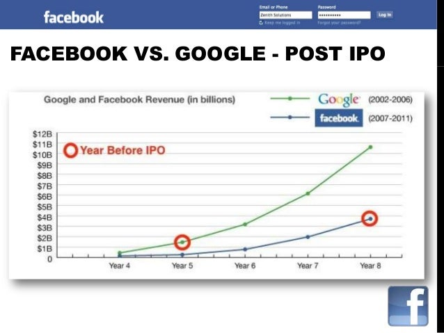 Google ipo vs facebook ipo