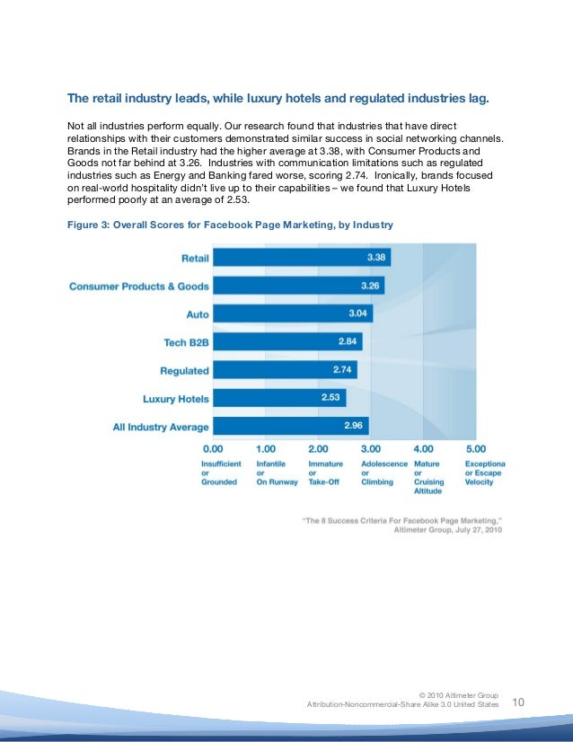 ! © 2010 Altimeter Group Attribution-Noncommercial-Share Alike 3.0 United States ! ! 10 The retail industry leads, while l...