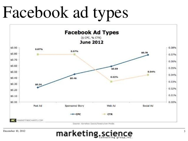 Facebook Sponsored Stories CTR and CPC by Augustine Fou Slide 3