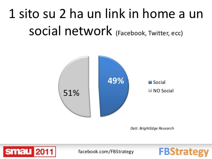 1 sito su 2 ha un link in home a un    social network (Facebook, Twitter, ecc)                           49%              ...