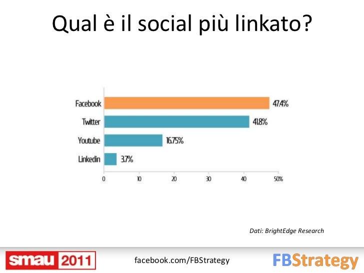 Qual è il social più linkato?                                   Dati: BrightEdge Research         facebook.com/FBStrategy