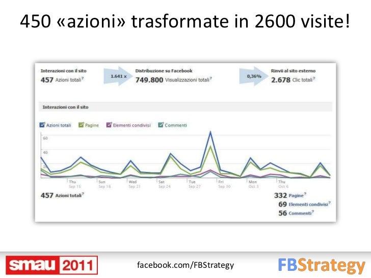 450 «azioni» trasformate in 2600 visite!              facebook.com/FBStrategy