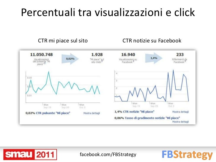 Percentuali tra visualizzazioni e click   CTR mi piace sul sito             CTR notizie su Facebook                    fac...