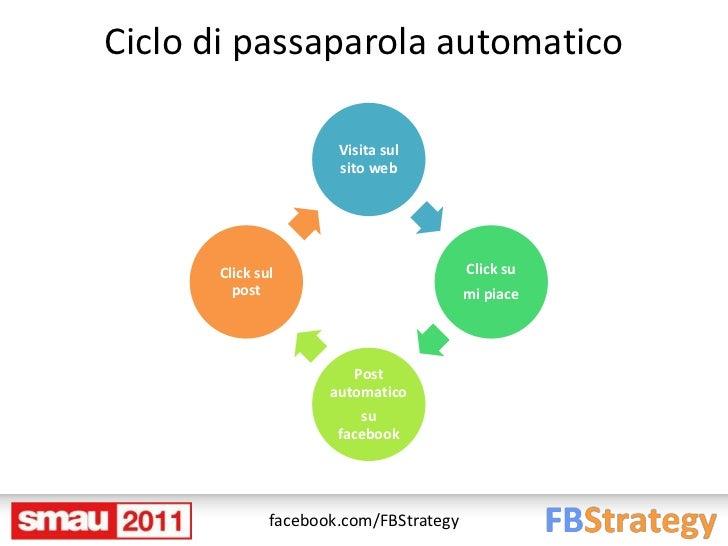 Ciclo di passaparola automatico                      Visita sul                      sito web      Click sul              ...