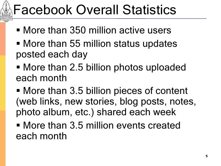 Facebook Overall Statistics  More than 350 million active users  More than 55 million status updates posted each day  M...
