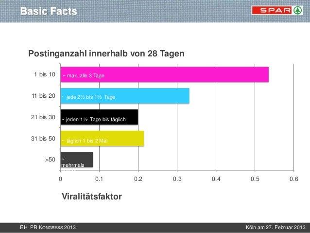 Basic Facts  Postinganzahl innerhalb von 28 Tagen     1 bis 10       ~ max. alle 3 Tage                                   ...