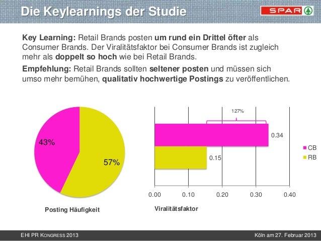 Die Keylearnings der StudieKey Learning: Retail Brands posten um rund ein Drittel öfter alsConsumer Brands. Der Viralitäts...