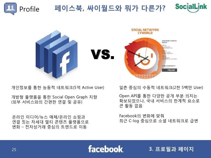 Profile    페이스북, 싸이월드와 뭐가 다른가?                                  VS.  개인정보를 통핚 능동적 네트워크(5억 Active User)   일촌 중심의 수동적 네트워크(2...