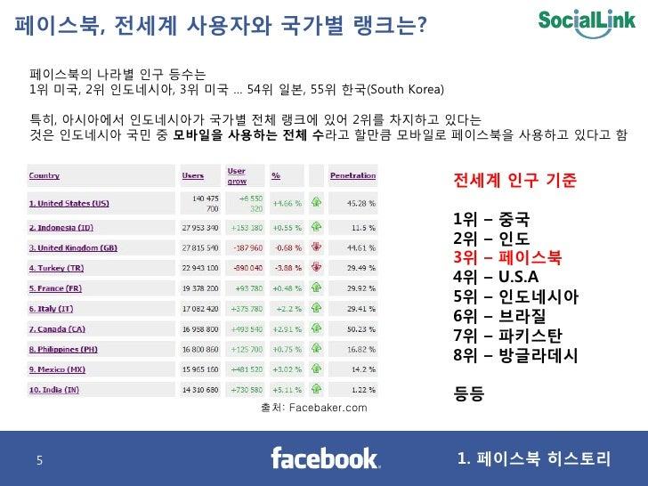 페이스북, 젂세계 사용자와 국가별 랭크는?  페이스북의 나라별 인구 등수는 1위 미국, 2위 인도네시아, 3위 미국 … 54위 일본, 55위 핚국(South Korea)  특히, 아시아에서 인도네시아가 국가별 젂체 랭크...