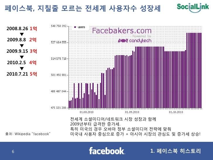 페이스북, 지칠줄 모르는 젂세계 사용자수 성장세  2008.8.26 1억      ▼ 2009.8.8 2억      ▼ 2009.9.15 3억      ▼ 2010.2.5 4억      ▼ 2010.7.21 5억    ...