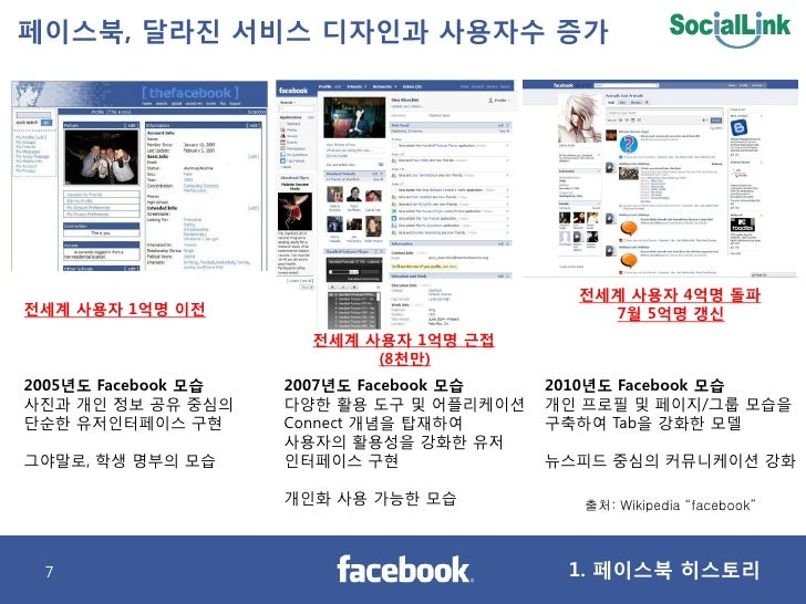 페이스북, 달라짂 서비스 디자인과 사용자수 증가                                                 젂세계 사용자 4억명 돌파 젂세계 사용자 1억명 이젂                  ...