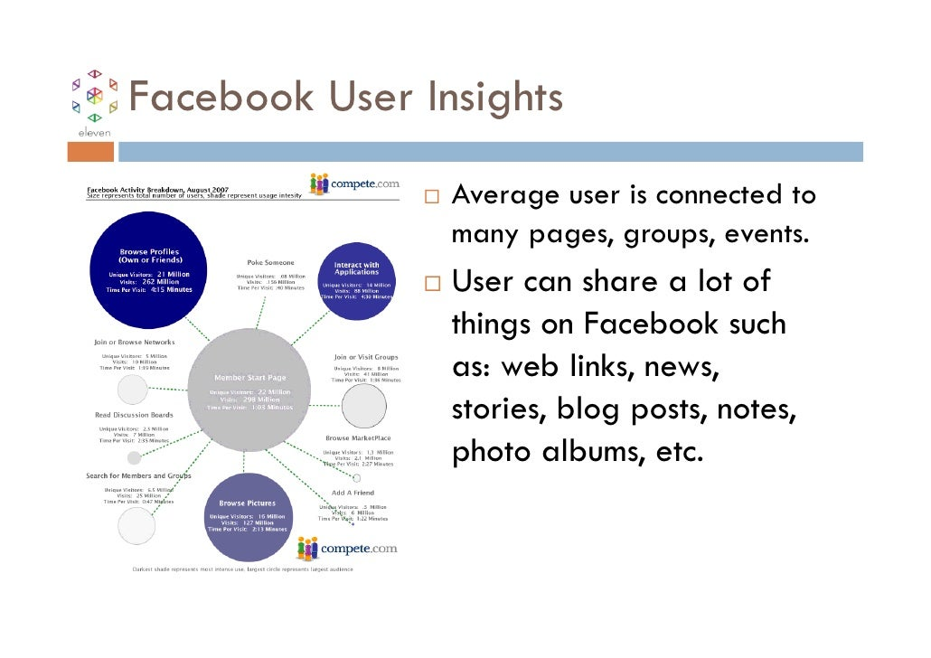 Facebook User Insights                Average user is connected to                many pages, groups, events.             ...