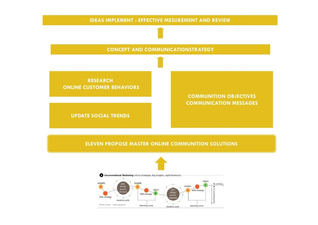 IDEAS IMPLEMENT - EFFECTIVE MESUREMENT AND REVIEW              CONCEPT AND COMMUNICATIONSTRATEGY        RESEARCHONLINE CUS...