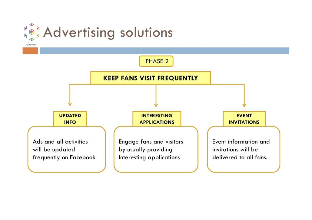 Advertising solutions                                      PHASE 2                         KEEP FANS VISIT FREQUENTLY     ...