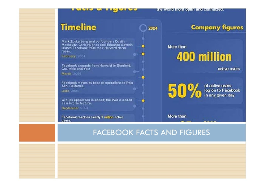 FACEBOOK FACTS AND FIGURES