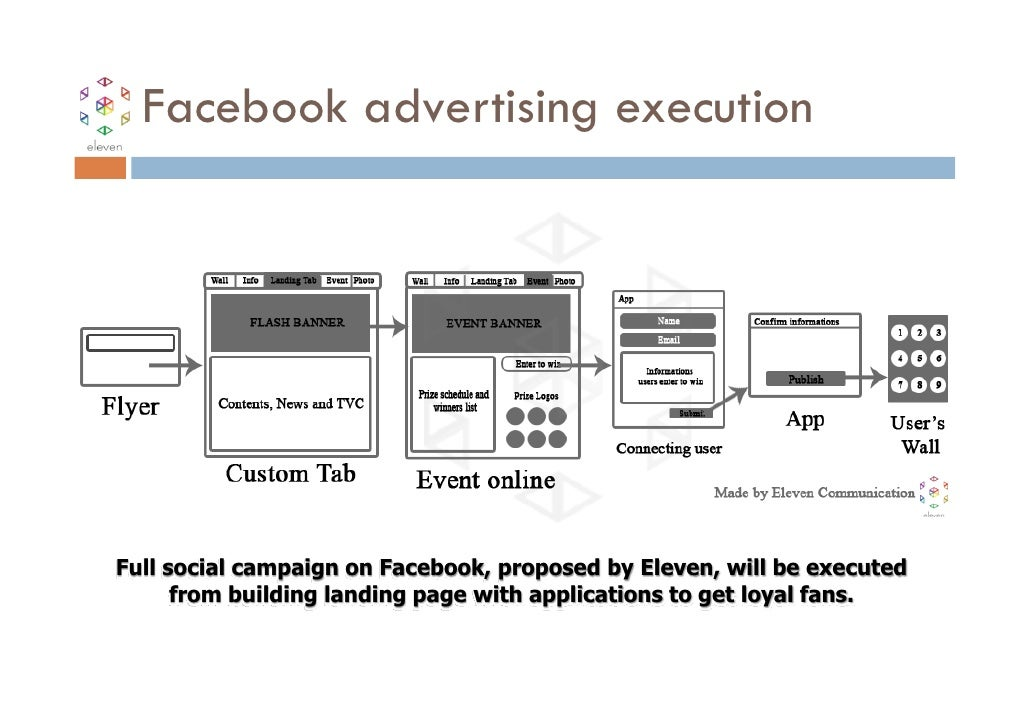 Facebook advertising executionFull social campaign on Facebook, proposed by Eleven, will be executed      from building la...