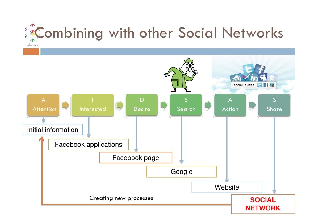 Combining with other Social Networks     A                     I              D           S          A            S  Atten...