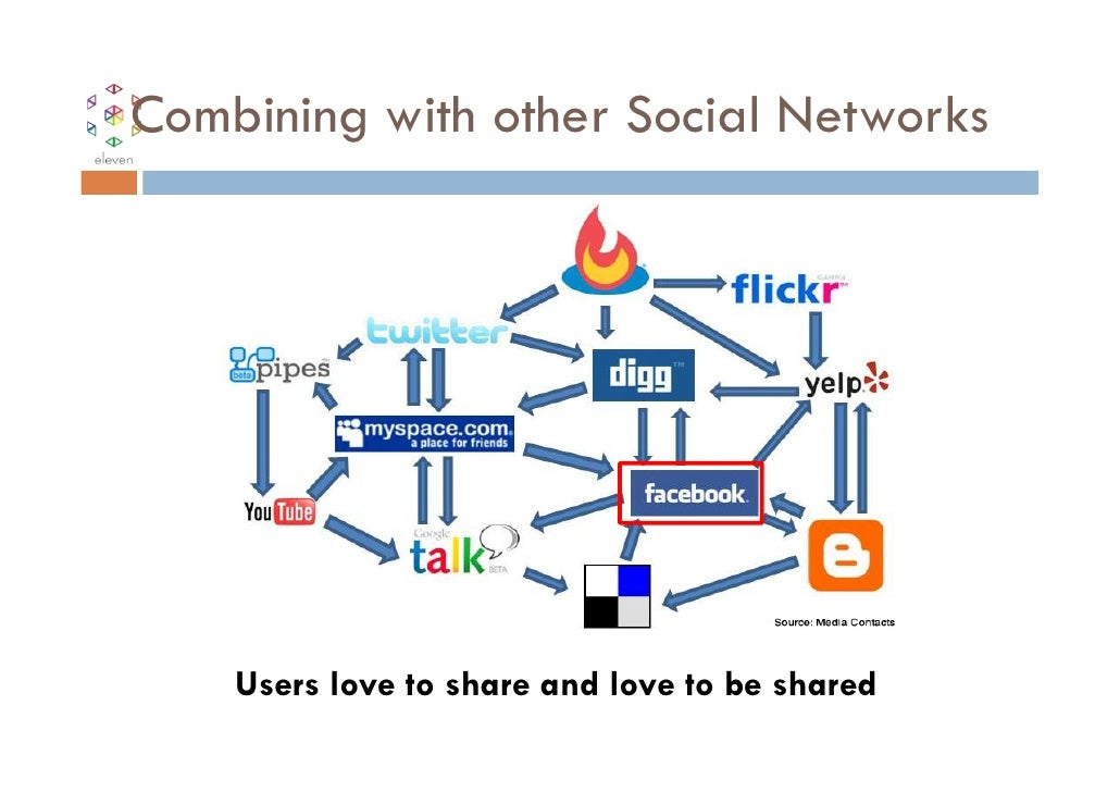 Combining with other Social Networks    Users love to share and love to be shared