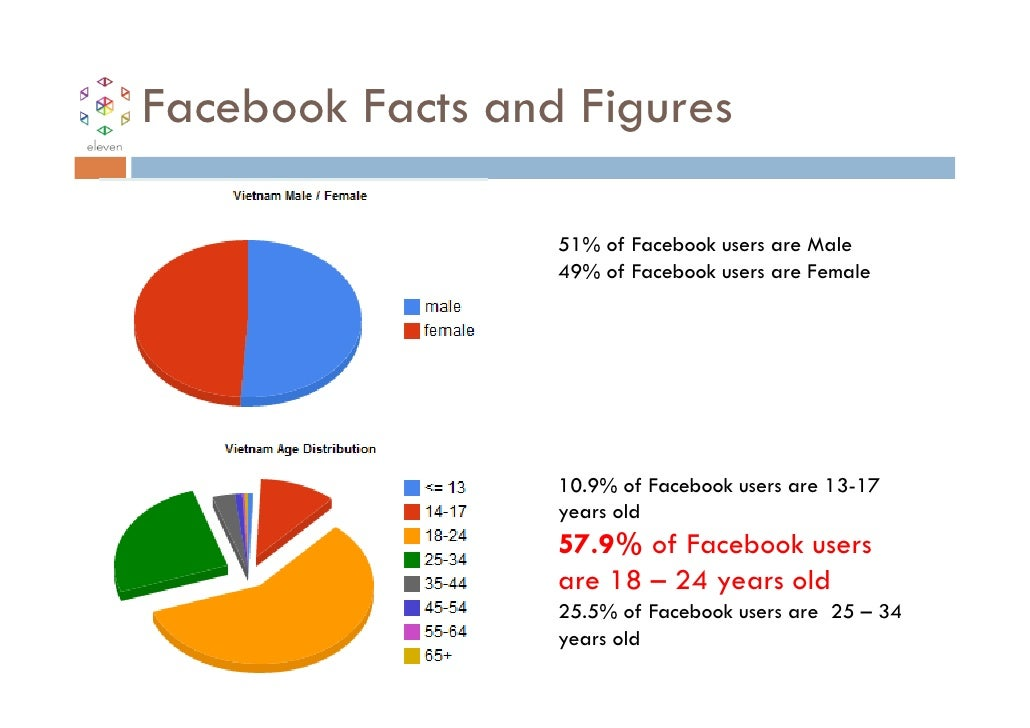 Facebook Facts and Figures                  51% of Facebook users are Male                  49% of Facebook users are Fema...