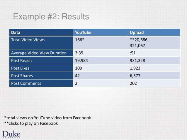 Example #2: Results Data YouTube Upload Total Video Views 166* **20,686 321,067 Average Video View Duration 3:35 :51 Post ...