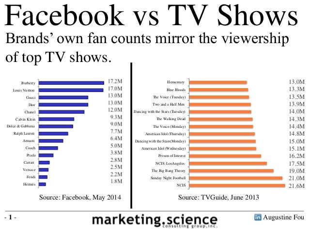Augustine Fou- 1 - Facebook vs TV Shows Source: Facebook, May 2014 Source: TVGuide, June 2013 NCIS Sunday Night Football T...