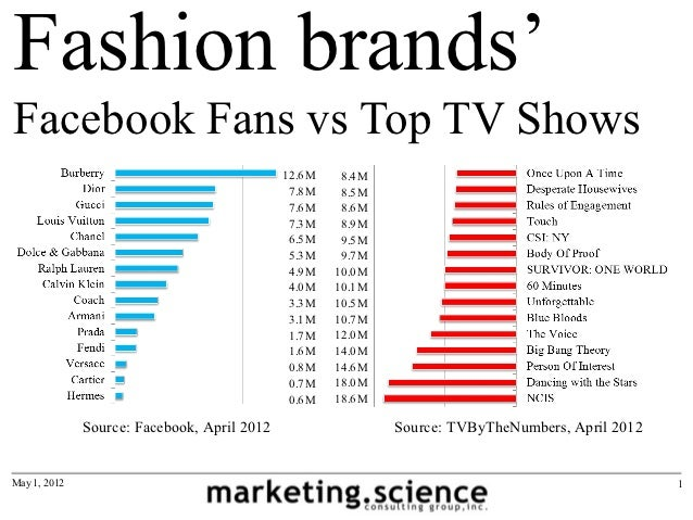 Fashion brands'Facebook Fans vs Top TV Shows                                             12.6M    8.4M                    ...