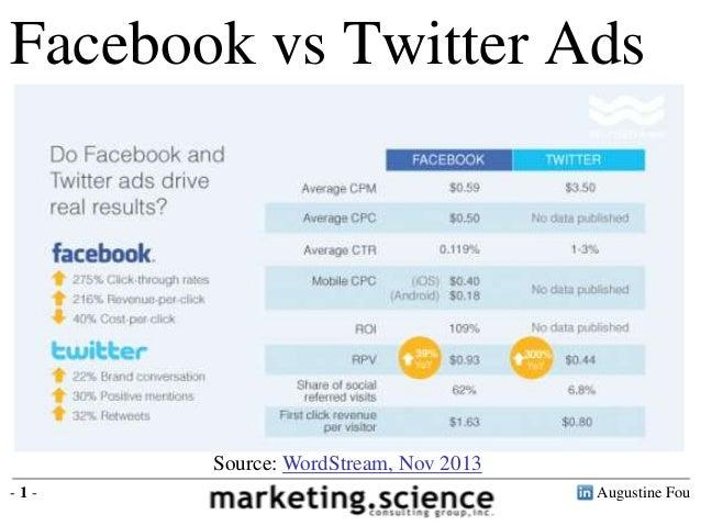 Facebook vs Twitter Ads Facebook Average CPM = $0.59 Twitter Average CPM = $3.50 Facebook Average CTR = 0.119% Twitter Ave...