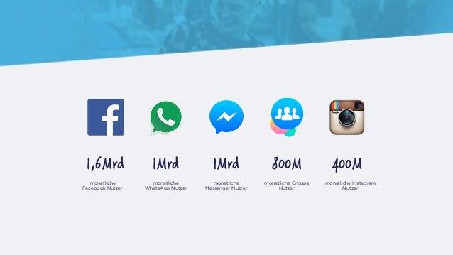 1,6Mrd 1Mrd 1Mrd 800M 400M monatliche Facebook Nutzer monatliche WhatsApp Nutzer monatliche Messenger Nutzer monatliche Gr...