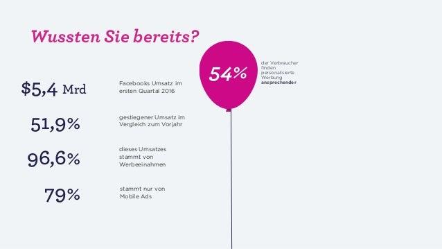 54% of consumers find personalized ads to be more engagingFacebooks Umsatz im ersten Quartal 2016 gestiegener Umsatz im Ve...