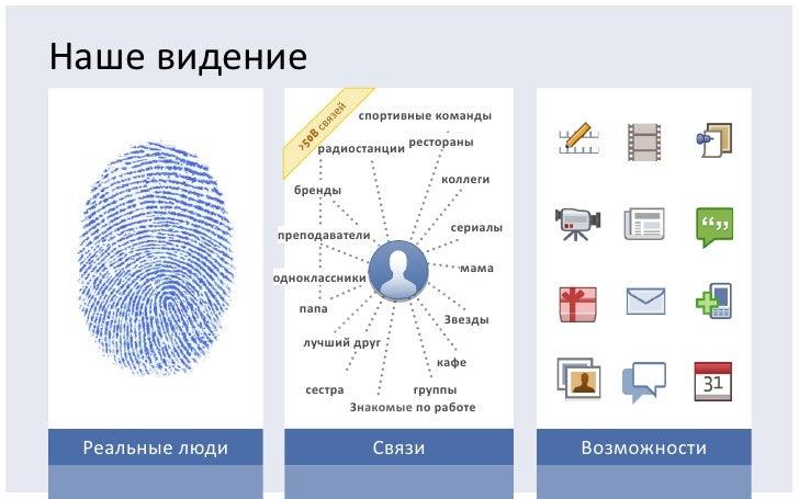 Facebook в России: Итоги 2010 года Slide 3