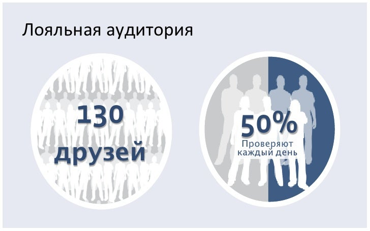 Facebook в России: Итоги 2010 года Slide 4