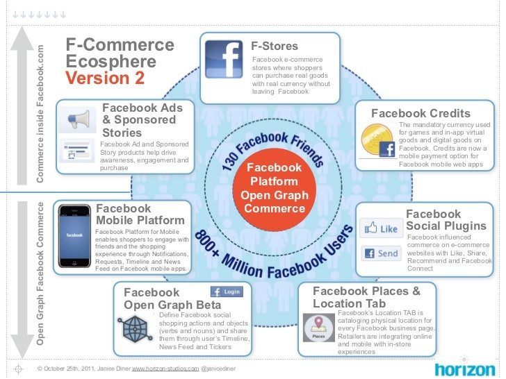 Commerce inside Facebook.com                               F-Commerce                                        F-Stores     ...
