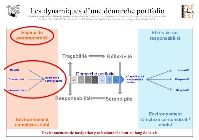 Les dynamiques d'une démarche portfolio D'après Accompagner la démarche portfolio, du portefeuille de compétences au (e-)p...