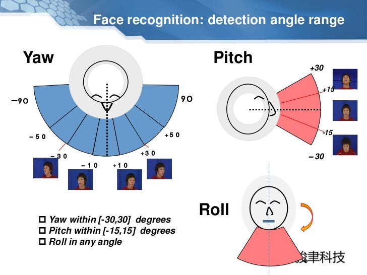 Face recognition software system by Junyu Tech (China)